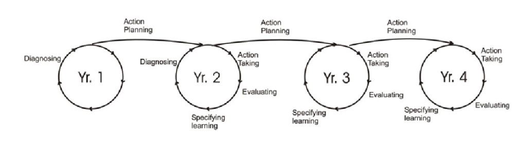 Figure1_Action_Research