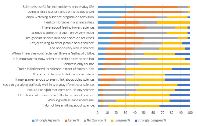 Figure 2: Students' responses to the 'Your Attitudes to Toward Science Survey'